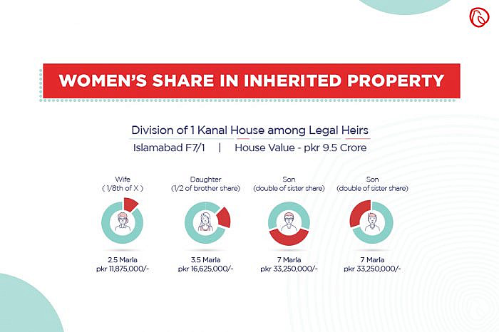 Property Inheritance Rights of Women in Pakistan