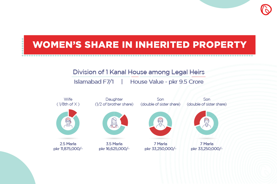 Property Rights of Women in Pakistan