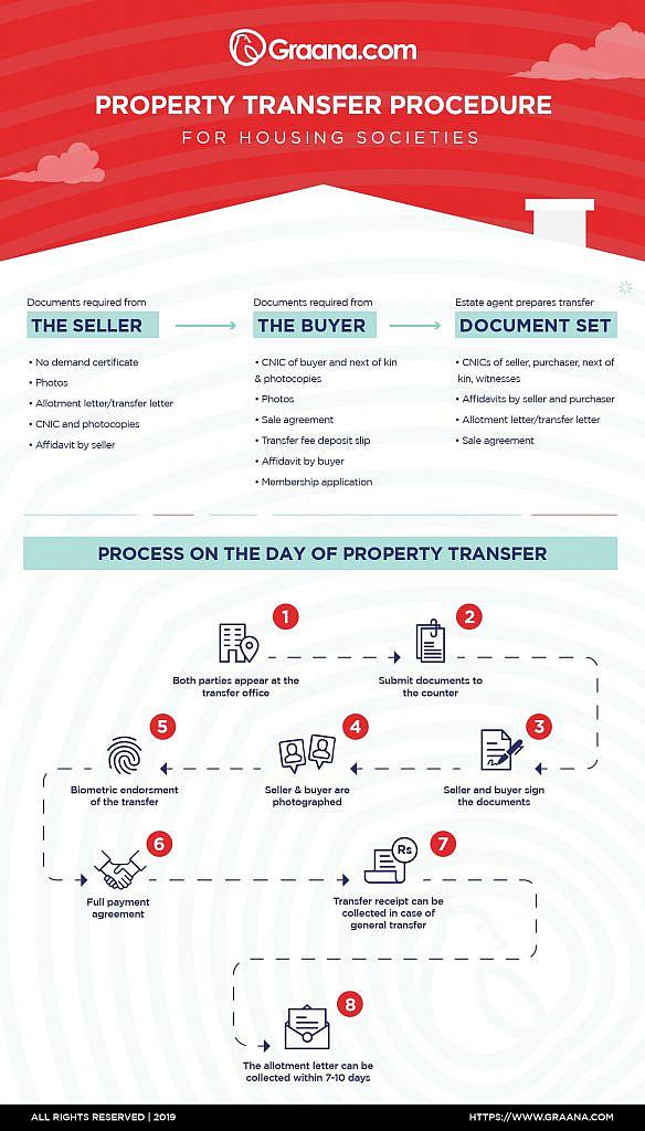 Transfer Procedures of Housing Societies | Graana com Blog