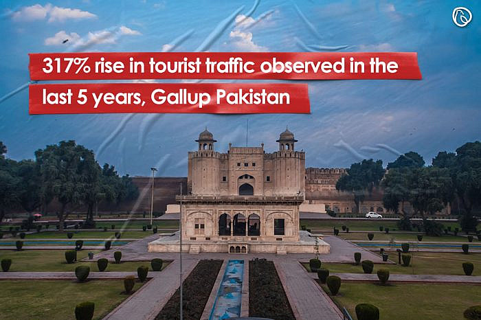 317% rise in tourist traffic observed in the last 5 years, Gallup Pakistan
