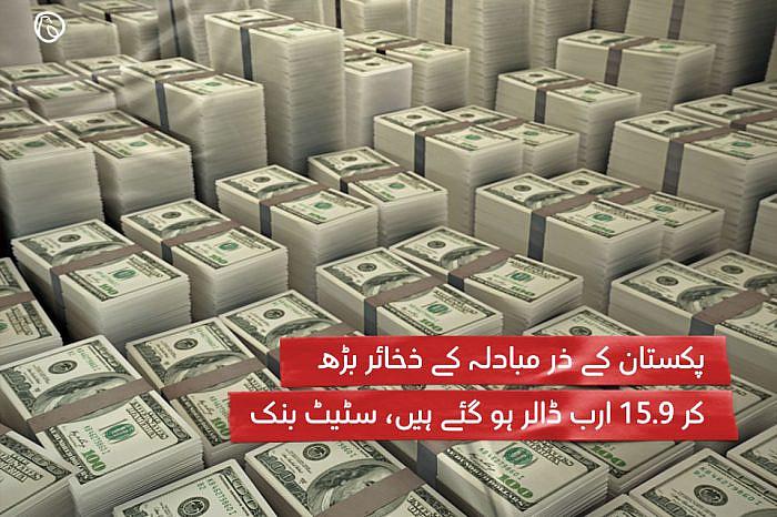 پاکستان کے ذر مبادلہ کے ذخائر بڑھ کر 15.9 ارب ڈالر ہو گئے ہیں، سٹیٹ بنک
