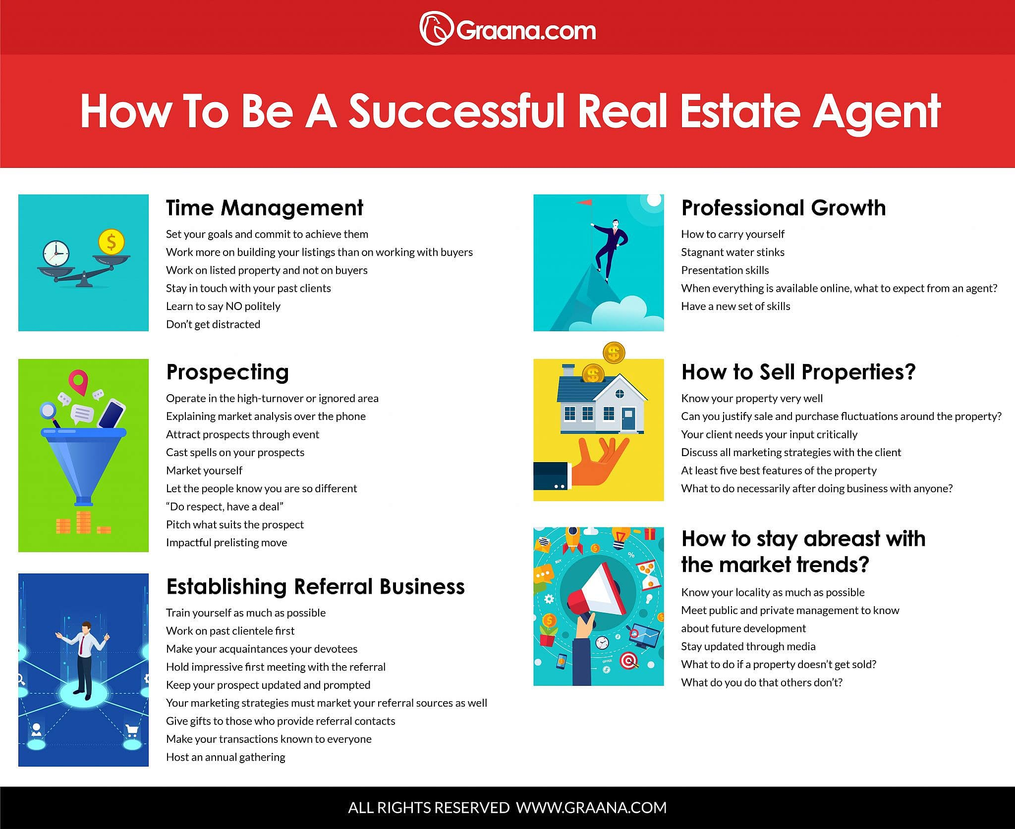Info-graph about how to be successful real estate agent