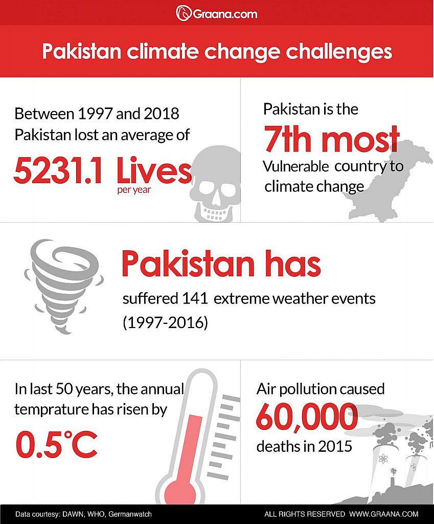 Pakistan Climate Change Challenges