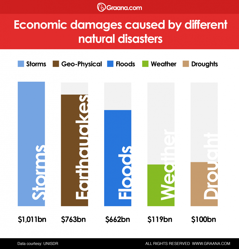 Economic Damages caused by different disasters
