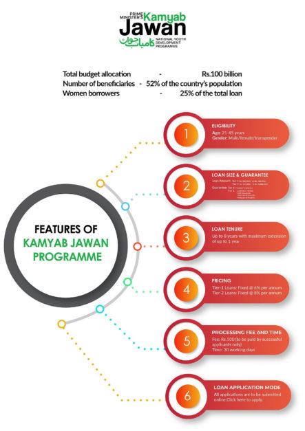 Kamyab Jawan Programme