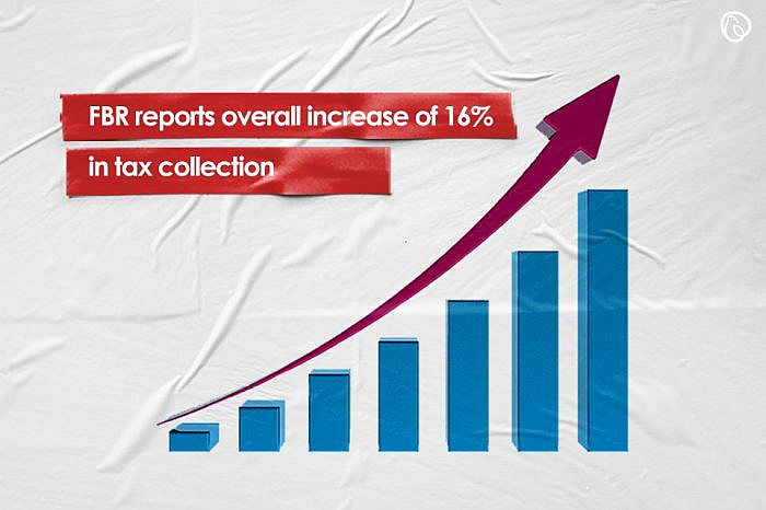FBR reports overall increase of 16% in tax collection