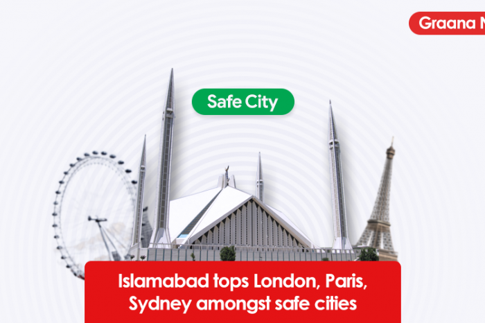 Islamabad tops London, Paris, Sydney amongst safe cities