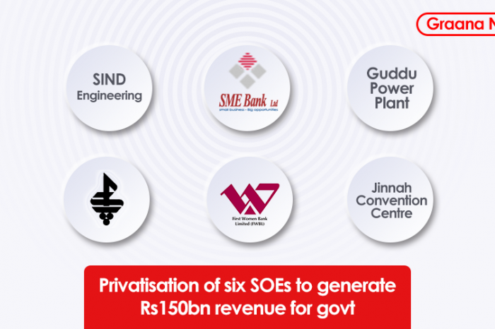 Privatisation of six SOEs to bring Rs150bn revenue for govt