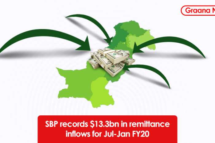 SBP records $13.3bn in remittance inflows for Jul-Jan FY20