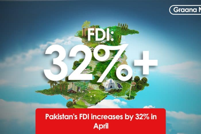 Pakistan's FDI increases by 32% in April