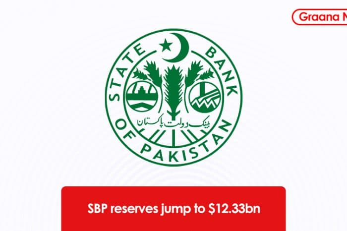 SBP reserves jump to $12.33bn