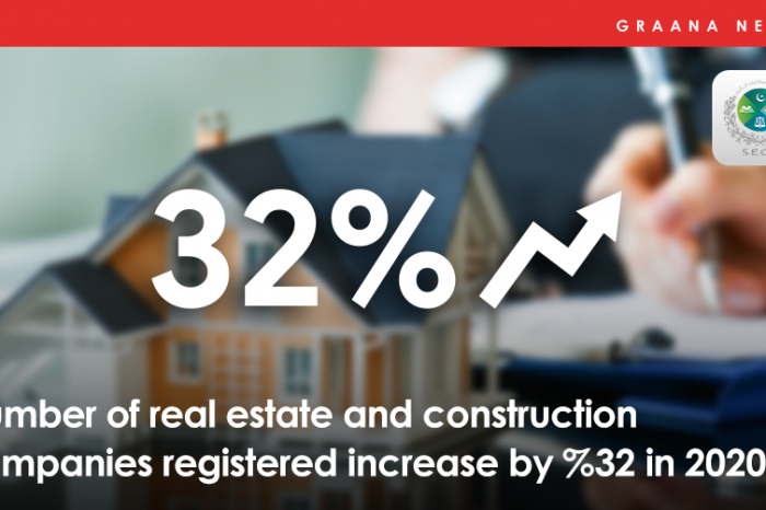 Number of real estate and construction companies registered increase by 32% in 2020