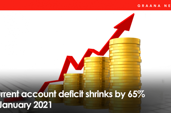 Current Account deficit shrinks by 65% in January 2021