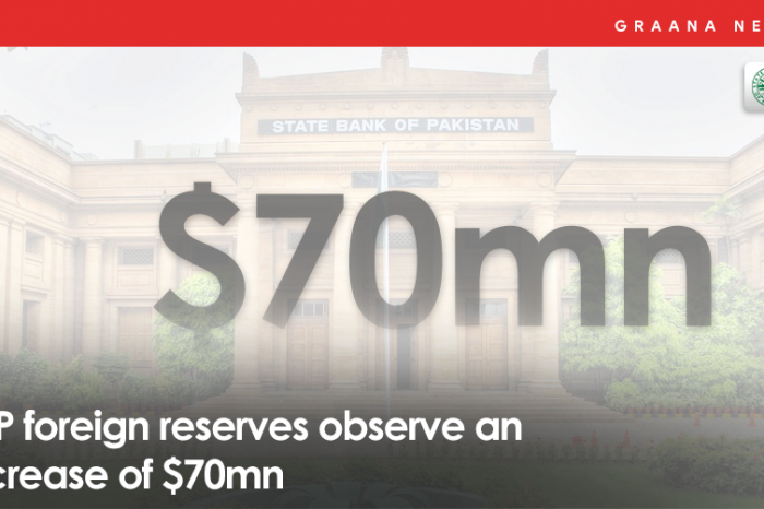 SBP foreign reserves observe an increase of $70mn