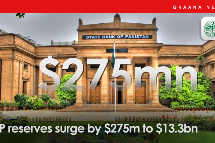 SBP reserves surge by $275m to $13.3bn