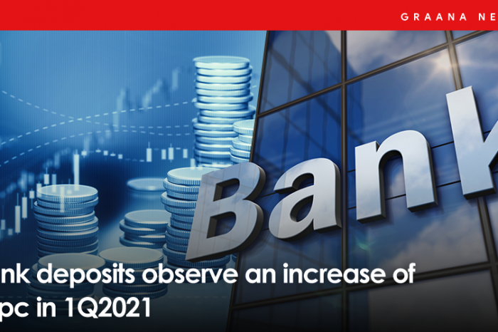 Bank deposits observe an increase of 18pc in 1Q2021