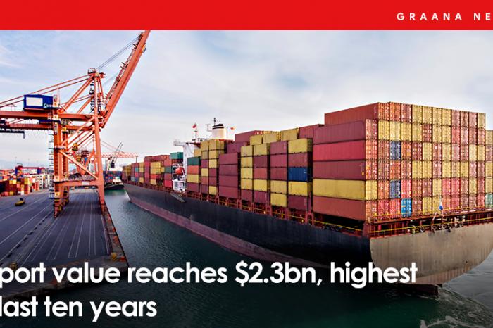 Export value reaches $2.3bn, highest in last ten years
