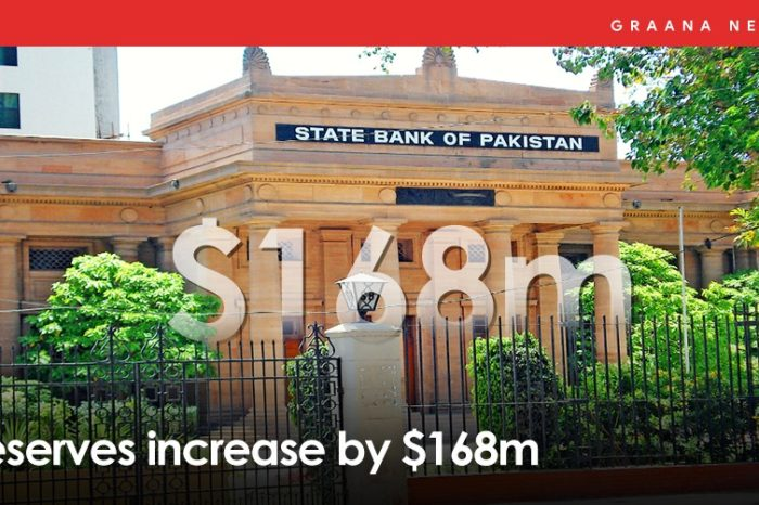 Reserves increase by $168m