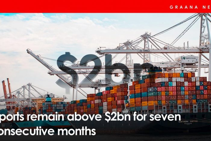 Exports remain above $2bn for seven consecutive months