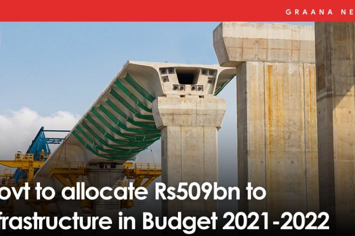 Govt to allocate Rs509bn to infrastructure in Budget 2021-2022