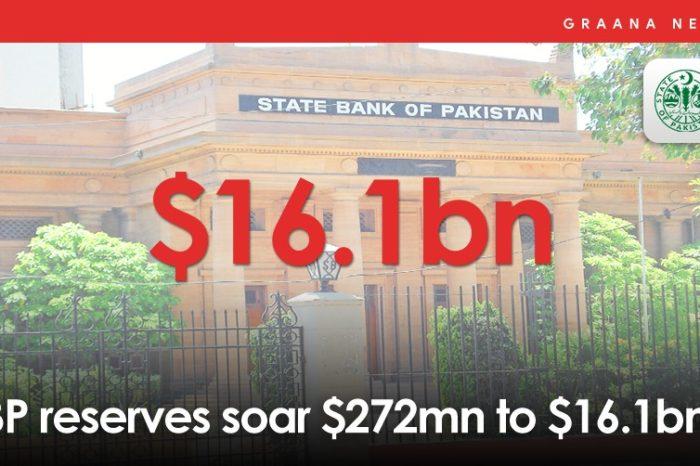 SBP reserves soar $272mn to $16.1bn