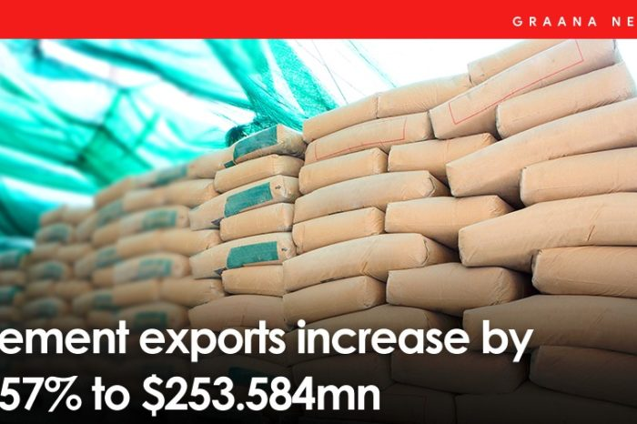 Cement exports increase by 4.57% to $253.584mn