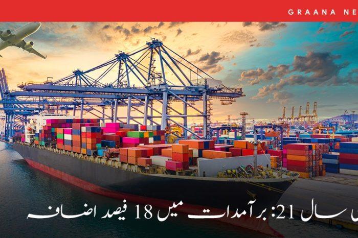 مالی سال 21: برآمدات میں 18 فیصد اضافہ
