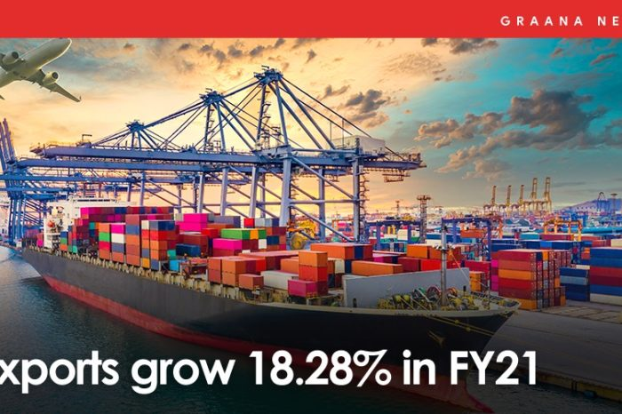 Exports grow 18.28% in FY21