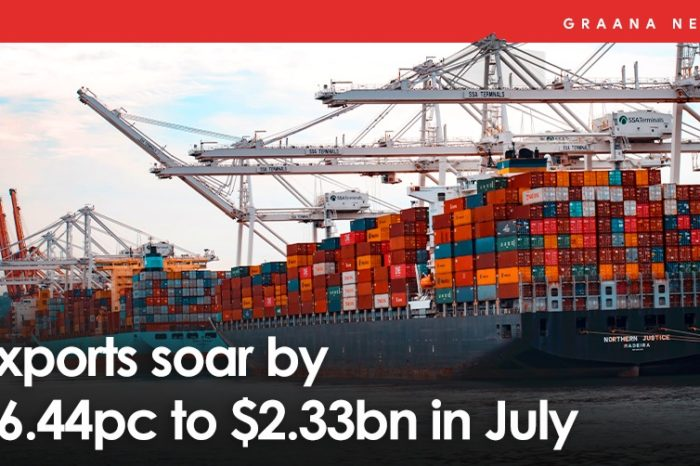 Exports soar by 16.44pc to $2.33bn in July